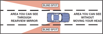 Checking Your Blind Spots